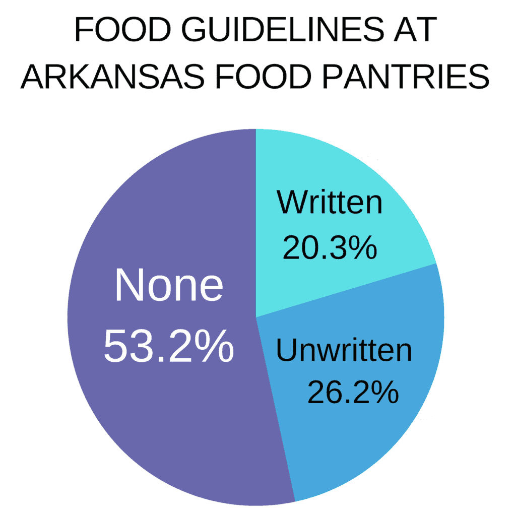 Pie chart showing Food guidelines at Arkansas Food Pantries. Written guidelines 20.3%, Unwritten guidelines, 26.2%, and None 53.2%