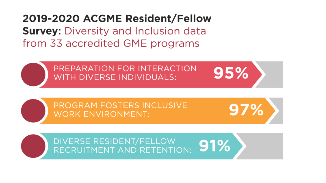 Infographic shows the 2019-2020 ACGME Resident/Fellow Survey answers on Diversity and Inclusion from 33 accredited GME programs. 95% felt prepared for interaction with diverse individuals, 97% felt their program fosters an inclusive work environment. 91% felt their program had diverse resident/fellow recruitment and retention.