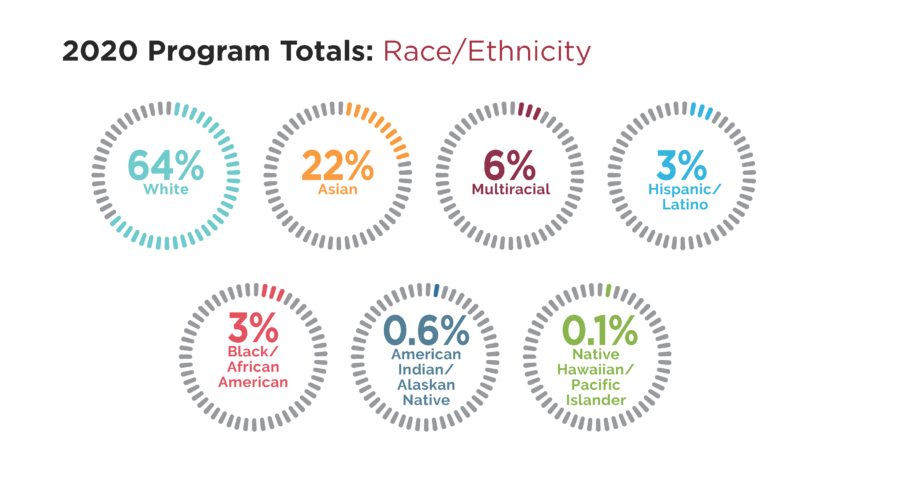 Infographic shows the 2020 program totals for Race/Ethnicity. 64% White, 22% Asian, 6% Multiracial, 3% Hispanic/Latino, 3%Black/African American, 0.6% American Indian/Alaskan Native, 0.1% Native Hawaiian/Pacific Islander