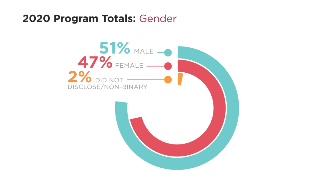 Infographic shows 2020 GME Program Gender Totals: 51% Male, 47% Female, 2% Did Not Disclose/Non-Binary