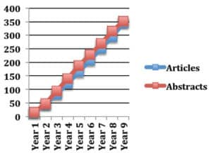 Graph showing the growth of articles and abstracts over the years of the program. Going from zero in Year One to over 350 in Year Nine.